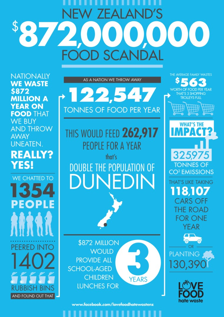 Cost-of-household-food-waste-in-NZ-infographic2.jpg